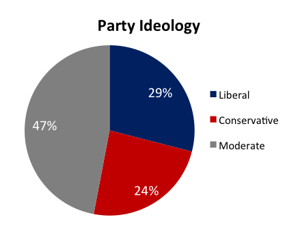 partyideology